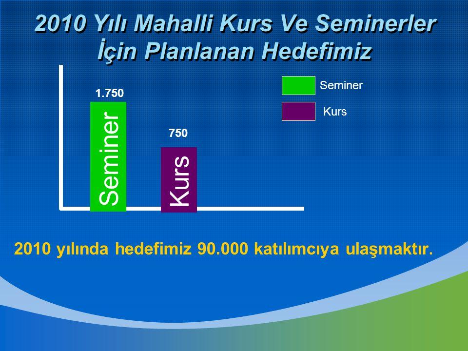 2010 Yılı Mahalli Kurs Ve Seminerler İçin Planlanan Hedefimiz Seminer Kurs 750 1.750 Seminer Kurs 2010 yılında hedefimiz 90.000 katılımcıya ulaşmaktır