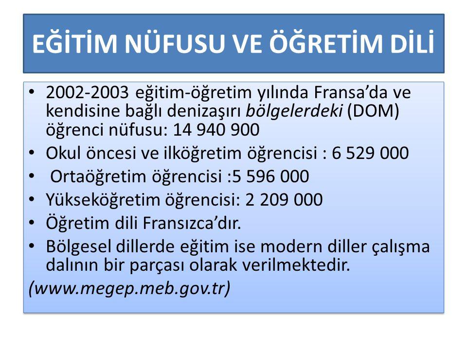 EĞİTİM NÜFUSU VE ÖĞRETİM DİLİ 2002-2003 eğitim-öğretim yılında Fransa'da ve kendisine bağlı denizaşırı bölgelerdeki (DOM) öğrenci nüfusu: 14 940 900 O