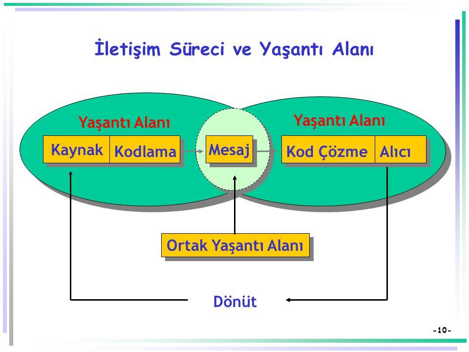 -9- Geleneksel İletişim Modeli Kaynak Alıcı Nerede.