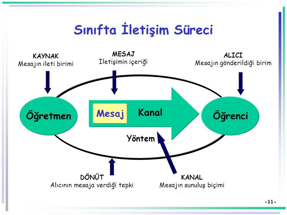 -10- İletişim Süreci ve Yaşantı Alanı Kaynak Kodlama Yaşantı Alanı Kod Çözme Alıcı Mesaj Ortak Yaşantı Alanı Dönüt