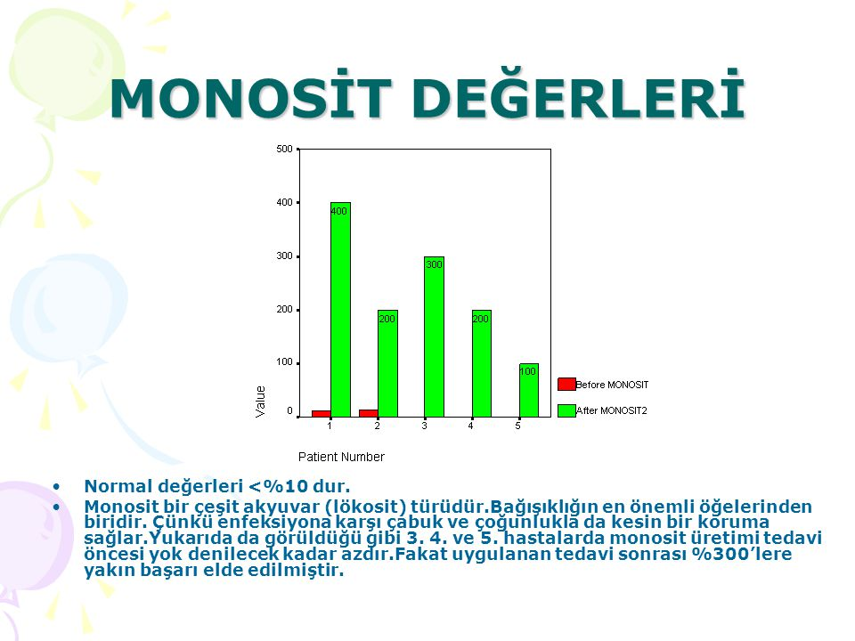 MONOSİT DEĞERLERİ Normal değerleri <%10 dur.