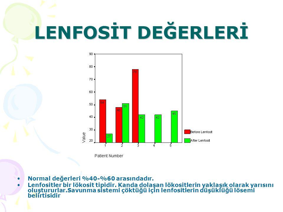 LENFOSİT DEĞERLERİ Normal değerleri %40-%60 arasındadır.