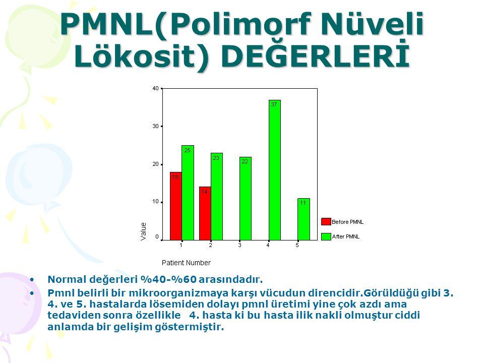 PMNL(Polimorf Nüveli Lökosit) DEĞERLERİ Normal değerleri %40-%60 arasındadır.