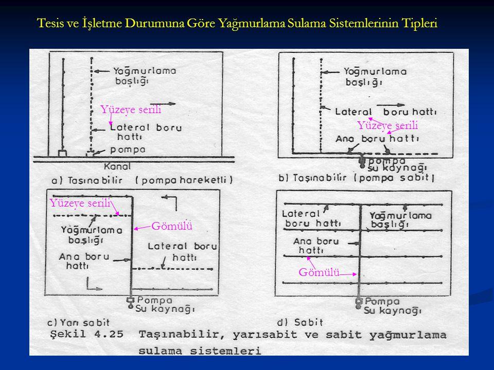 Tesis ve İşletme Durumuna Göre Yağmurlama Sulama Sistemlerinin Tipleri Yüzeye serili Gömülü Yüzeye serili Gömülü