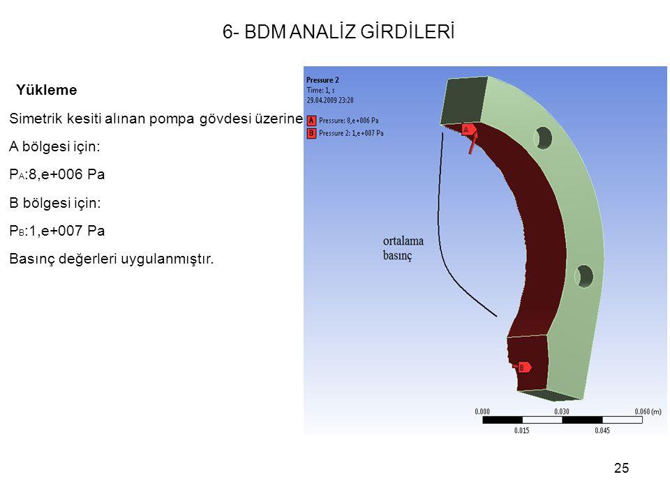 25 Yükleme Simetrik kesiti alınan pompa gövdesi üzerine A bölgesi için: P A :8,e+006 Pa B bölgesi için: P B :1,e+007 Pa Basınç değerleri uygulanmıştır