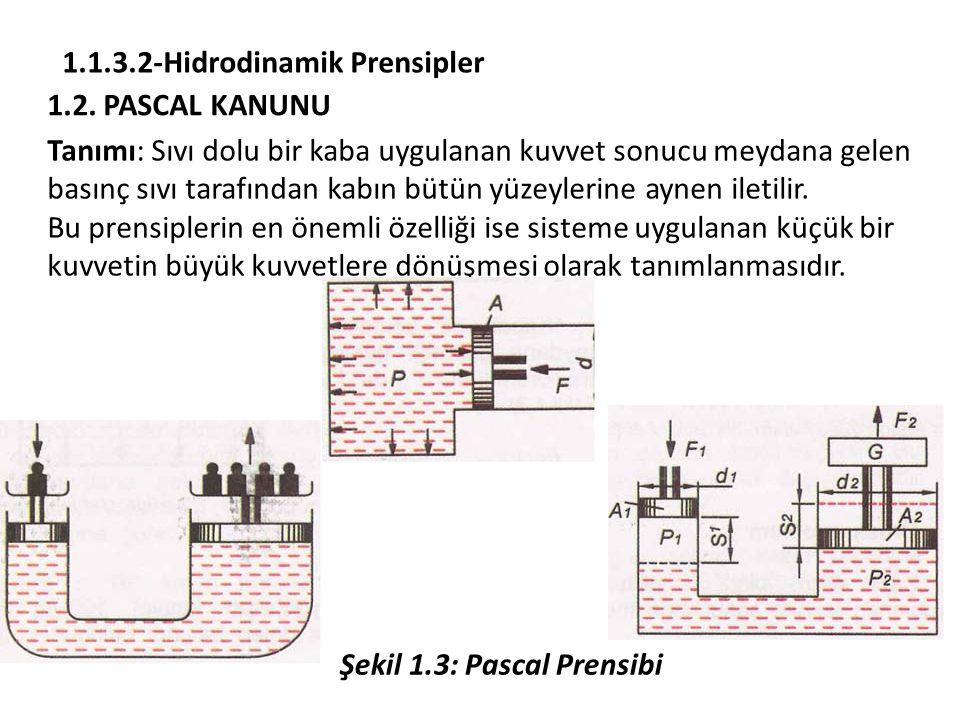 1.1.3.2-Hidrodinamik Prensipler 1.2.