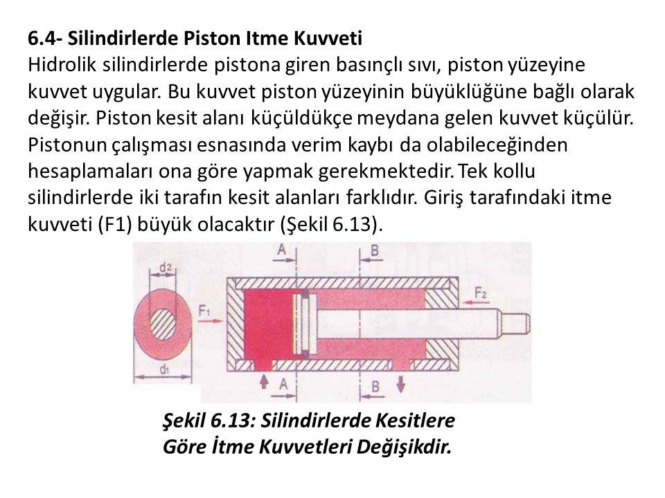6.4- Silindirlerde Piston Itme Kuvveti Hidrolik silindirlerde pistona giren basınçlı sıvı, piston yüzeyine kuvvet uygular.