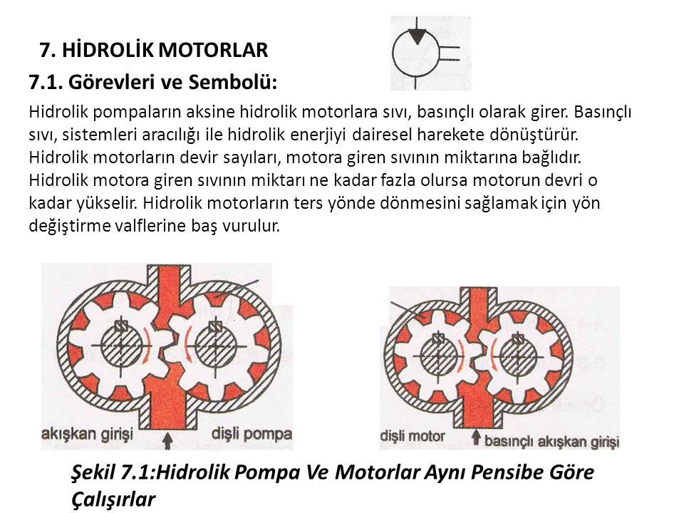 7.HİDROLİK MOTORLAR 7.1.
