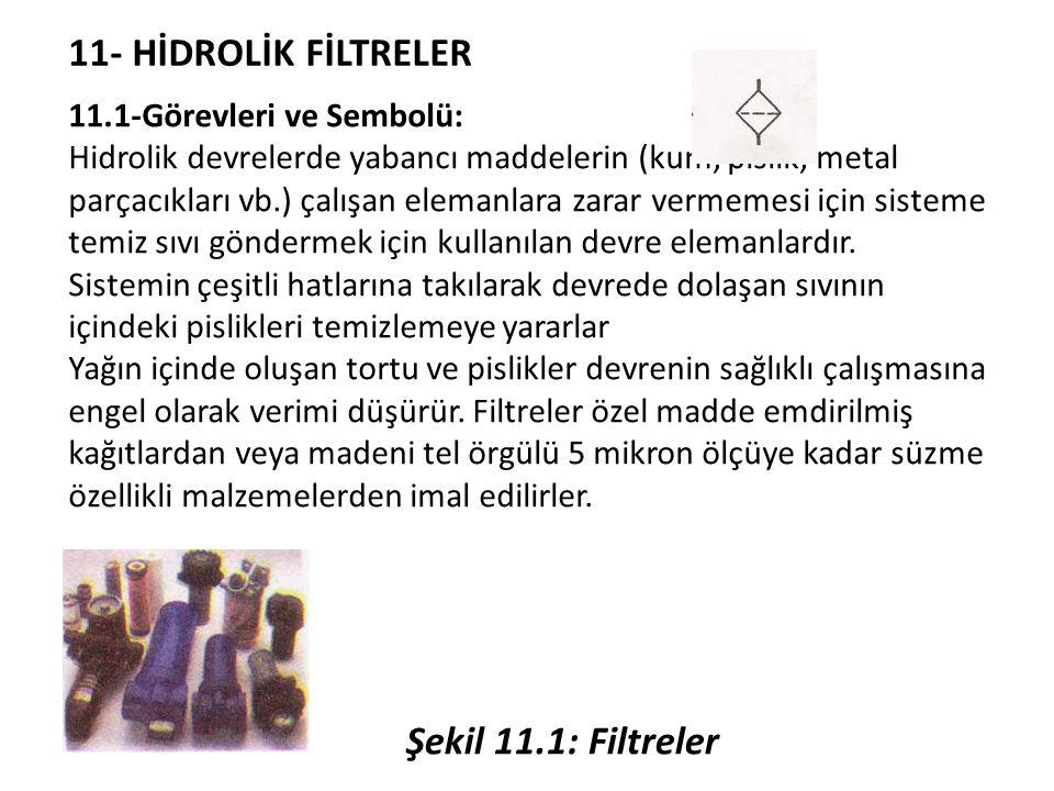 11- HİDROLİK FİLTRELER 11.1-Görevleri ve Sembolü: Hidrolik devrelerde yabancı maddelerin (kum, pislik, metal parçacıkları vb.) çalışan elemanlara zarar vermemesi için sisteme temiz sıvı göndermek için kullanılan devre elemanlardır.