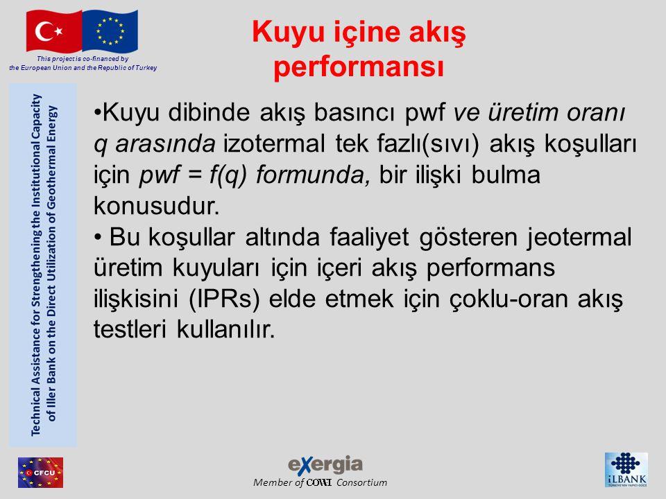 Member of Consortium This project is co-financed by the European Union and the Republic of Turkey Kuyu içine akış performansı Kuyu dibinde akış basınc