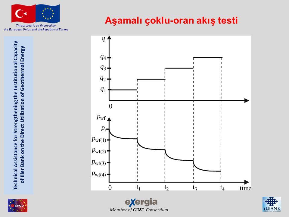 Member of Consortium This project is co-financed by the European Union and the Republic of Turkey Aşamalı çoklu-oran akış testi