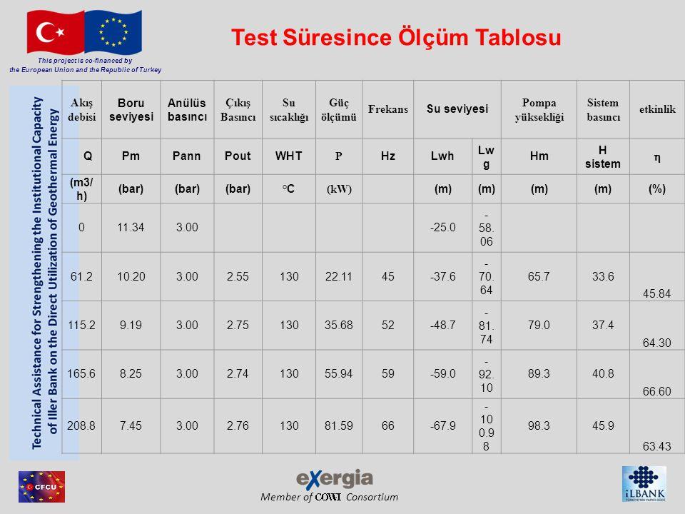 Member of Consortium This project is co-financed by the European Union and the Republic of Turkey Akış debisi Boru seviyesi Anülüs basıncı Çıkış Basın