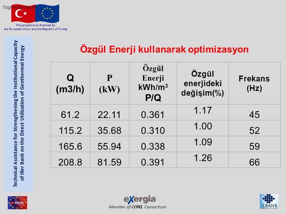 Member of Consortium This project is co-financed by the European Union and the Republic of Turkey Q (m3/h) P (kW) Özgül Enerji kWh/m 3 P/Q Özgül enerj