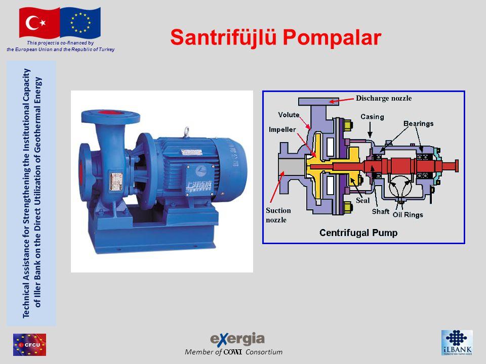 Member of Consortium This project is co-financed by the European Union and the Republic of Turkey Pozitif Deplasmanlı Pompa Pozitif deplasmanlı bir pompa, sabit bir miktar akışkanın yakalanma hareketine sebep olur,daha sonra bu hapsedilmiş hacmi deşarj borusuna zorlar(yerleştirir).
