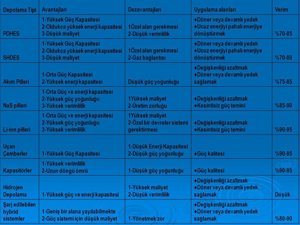 Depolama TipiAvantajlarıDezavantajlarıUygulama alanlarıVerim PDHES 1-Yüksek Güç Kapasitesi 2-Oldukca yüksek enerji kapasitesi 3-Düşük maliyet 1Özel alan gerekmesi 2-Düşük verimlilik ♦Döner veya devamlı yedek ♦Ucuz enerjiyi pahalı enerjiye dönüştürmek%70-85 SHDES 1-Yüksek Güç Kapasitesi 2-Oldukca yüksek enerji kapasitesi 3-Düşük maliyet 1Özel alan gerekmesi 2-Gaz bağlantısı ♦Döner veya devamlı yedek ♦Ucuz enerjiyi pahalı enerjiye dönüştürmek%70-80 Akım Pilleri 1-Orta Güç Kapasitesi 2-Yüksek enerji kapasitesiDüşük güç yoğunluğu ♦Değişkenliği azaltmak ♦Döner veya devamlı yedek sağlamak%75-85 NaS pilleri 1-Orta Güç ve enerji kapasitesi 2-Yüksek güç yoğunluğu 3-Yüksek verimlilik 1Yüksek maliyet 2-Üretim zorluğu ♦Değişkenliği azaltmak ♦Kesintisiz güç temini%85-90 Li-ion pilleri 1-Orta Güç ve enerji kapasitesi 2-Yüksek güç yoğunluğu 3-Yüksek verimlilik 1Yüksek maliyet 2-Özel bir devreler sistemi gerektirmesi ♦Değişkenliği azaltmak ♦Kesintisiz güç temini%90-95 Uçan Çemberler1-Yüksek Güç Kapasitesi 1-Düşük Enerji Kapasitesi 2-Düşük güç yoğunluğu♦Güç kalitesi%90-95 Kapasitörler 1-Yüksek verimlilik 2-Uzun döngü ömrü1-Düşük güç yoğunluğu♦Güç kalitesi%90-95 Hidrojen Depolama1-Yüksek güç ve enerji kapasitesi 1-Yüksek maliyet 2-Düşük verimlilik ♦Değişkenliği azaltmak ♦Döner veya devamlı yedek sağlamakDüşük Şarj edilebilen hybrid sistemler 1-Geniş bir alana yayılabilmekte 2-Güç sistemi için düşük maliyet1-Yönetmek zor ♦Değişkenliği azaltmak ♦Döner veya devamlı yedek sağlamak%80-90
