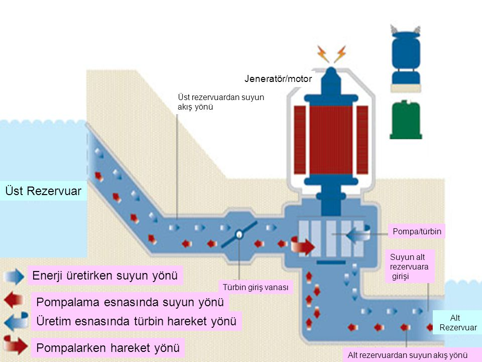 Enerji üretirken suyun yönü Pompalama esnasında suyun yönü Üretim esnasında türbin hareket yönü Pompalarken hareket yönü Üst Rezervuar Alt Rezervuar Türbin giriş vanası Pompa/türbin Jeneratör/motor Üst rezervuardan suyun akış yönü Alt rezervuardan suyun akış yönü Suyun alt rezervuara girişi