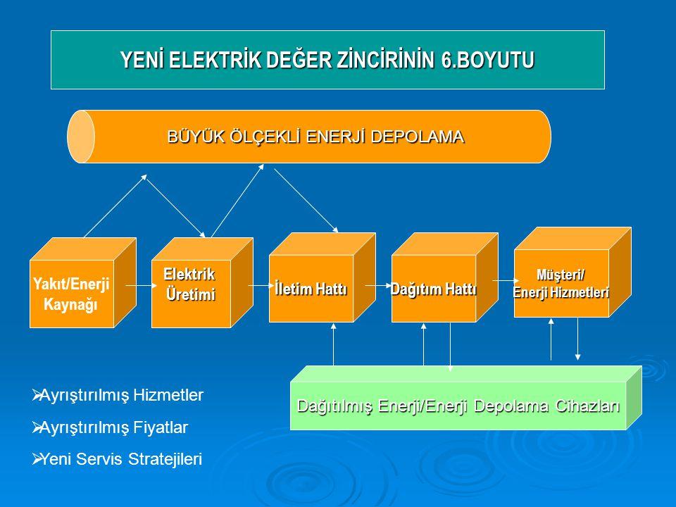 YENİ ELEKTRİK DEĞER ZİNCİRİNİN 6.BOYUTU BÜYÜK ÖLÇEKLİ ENERJİ DEPOLAMA Yakıt/Enerji KaynağıElektrikÜretimi Müşteri/ Enerji Hizmetleri İletim Hattı Dağıtım Hattı Dağıtılmış Enerji/Enerji Depolama Cihazları  Ayrıştırılmış Hizmetler  Ayrıştırılmış Fiyatlar  Yeni Servis Stratejileri
