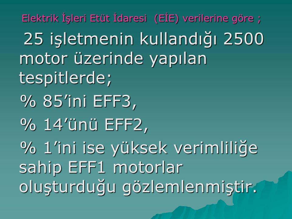 Elektrik İşleri Etüt İdaresi (EİE) verilerine göre ; Elektrik İşleri Etüt İdaresi (EİE) verilerine göre ; 25 işletmenin kullandığı 2500 motor üzerinde