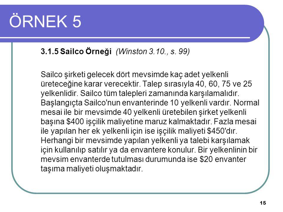 15 ÖRNEK 5 3.1.5 Sailco Örneği (Winston 3.10., s. 99) Sailco şirketi gelecek dört mevsimde kaç adet yelkenli üreteceğine karar verecektir. Talep sıras