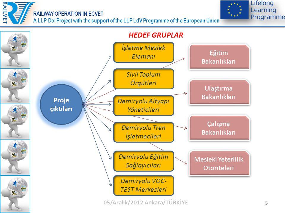 6 TEMEL İLKELER İşgücü pazarının gereksinimleri Meslek Adayları- Sektör Lokal İhtiyaçlar - Uluslar arası İhtiyaçlar Beceri Geliştirme Esneklik Meslekler arası yatay ve dikey geçişler AYÇ Seviye 4 İşletme ve taşımacılık meslek tanımları ve analizleri İşletme eğitiminin genel ve özellikli amaçları Modüler sistemModular system Mesleki Eğitimde Avrupa Kredilendirme Sistemi 05/Aralık/2012 Ankara/TÜRKİYE RAILWAY OPERATION IN ECVET A LLP-DoI Project with the support of the LLP LdV Programme of the European Union