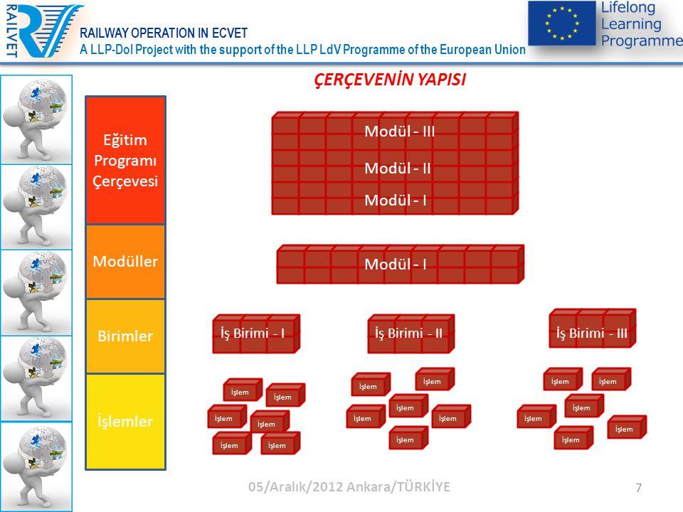 18 M03 Tren Hazırlama ve Manevralar 180 Saat M03U01Tren Kompozisyonunun Planlanması M03U02Manevralar M03U03Trenlerin Kontrolü ÖĞRETİM PROGRAMI ÇERÇEVESİNİN KAPSAMI 05/Aralık/2012 Ankara/TÜRKİYE RAILWAY OPERATION IN ECVET A LLP-DoI Project with the support of the LLP LdV Programme of the European Union