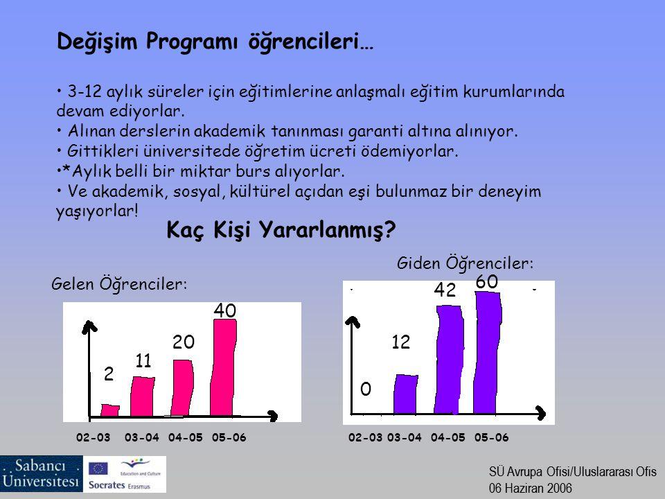 SÜ Avrupa Ofisi/Uluslararası Ofis 06 Haziran 2006 SÜ Avrupa Ofisi/Uluslararası Ofis 06 Haziran 2006 Değişim Programı öğrencileri… 3-12 aylık süreler i