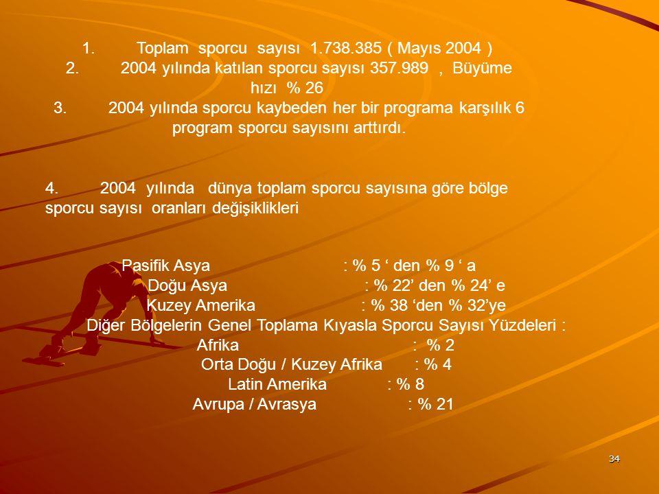 34 1. Toplam sporcu sayısı 1.738.385 ( Mayıs 2004 ) 2. 2004 yılında katılan sporcu sayısı 357.989, Büyüme hızı % 26 3. 2004 yılında sporcu kaybeden he