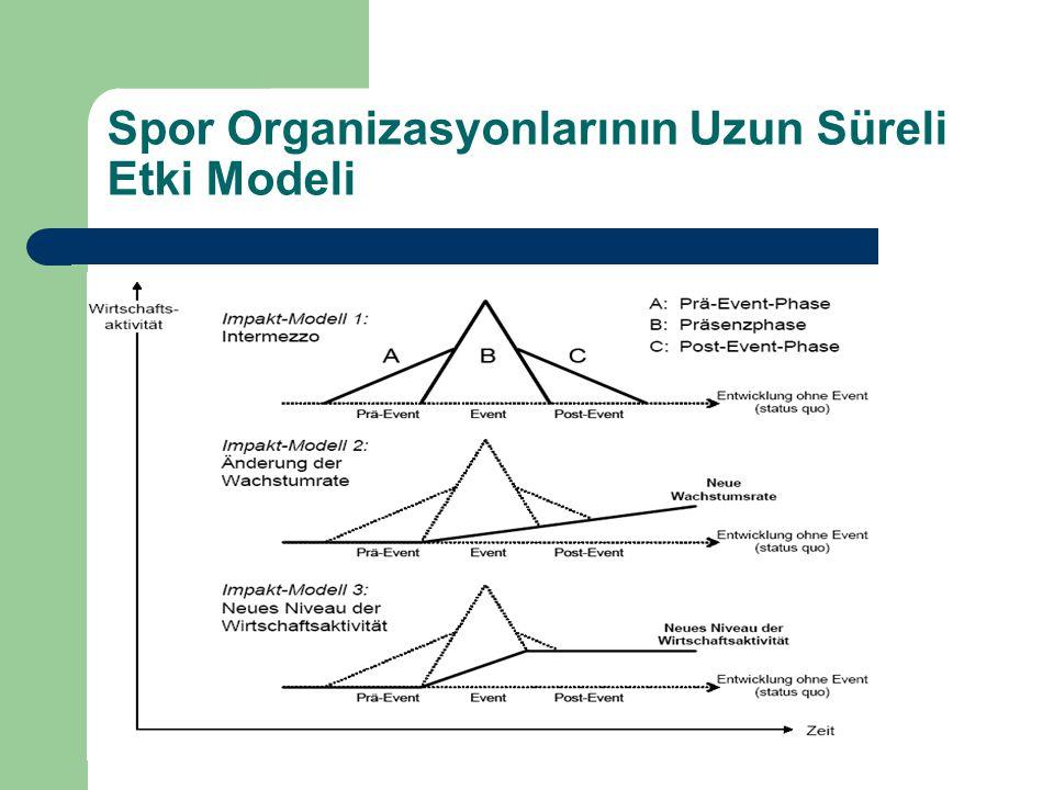 Spor Organizasyonlarının Uzun Süreli Etki Modeli
