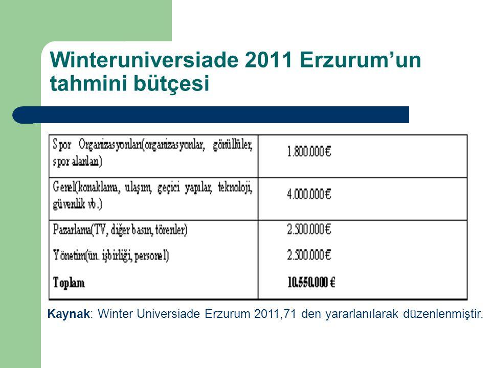 Winteruniversiade 2011 Erzurum'un tahmini bütçesi Kaynak: Winter Universiade Erzurum 2011,71 den yararlanılarak düzenlenmiştir.