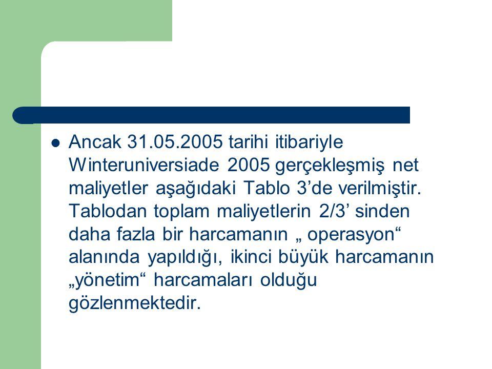 Ancak 31.05.2005 tarihi itibariyle Winteruniversiade 2005 gerçekleşmiş net maliyetler aşağıdaki Tablo 3'de verilmiştir. Tablodan toplam maliyetlerin 2