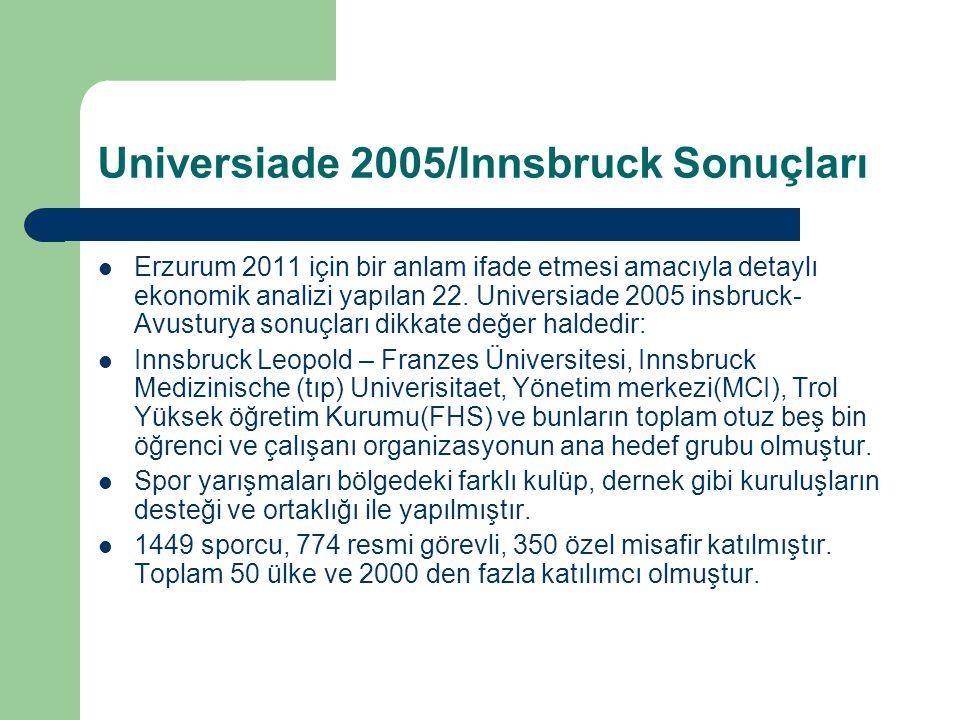 Universiade 2005/Innsbruck Sonuçları Erzurum 2011 için bir anlam ifade etmesi amacıyla detaylı ekonomik analizi yapılan 22. Universiade 2005 insbruck-