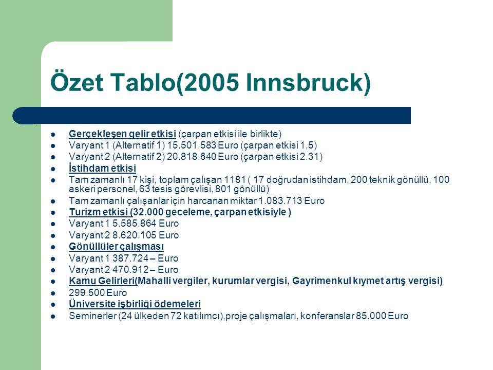 Özet Tablo(2005 Innsbruck) Gerçekleşen gelir etkisi (çarpan etkisi ile birlikte) Varyant 1 (Alternatif 1) 15.501.583 Euro (çarpan etkisi 1,5) Varyant