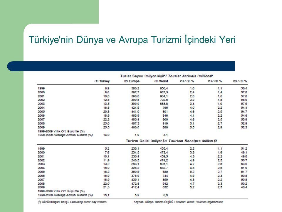 Türkiye'nin Dünya ve Avrupa Turizmi İçindeki Yeri