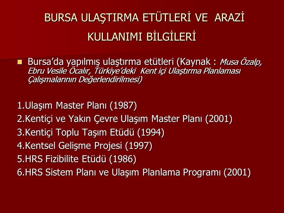 BURSA ULAŞTIRMA ETÜTLERİ VE ARAZİ KULLANIMI BİLGİLERİ BURSA ULAŞTIRMA ETÜTLERİ VE ARAZİ KULLANIMI BİLGİLERİ Bursa'da yapılmış ulaştırma etütleri (Kayn