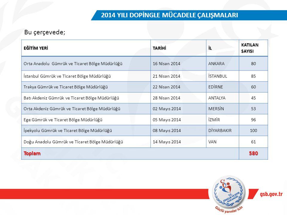 EĞİTİM YERİ TARİHİİL KATILAN SAYISI Orta Anadolu Gümrük ve Ticaret Bölge Müdürlüğü16 Nisan 2014ANKARA80 İstanbul Gümrük ve Ticaret Bölge Müdürlüğü21 N