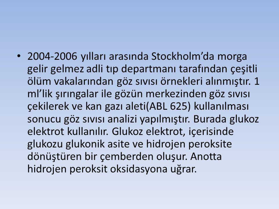 2004-2006 yılları arasında Stockholm'da morga gelir gelmez adli tıp departmanı tarafından çeşitli ölüm vakalarından göz sıvısı örnekleri alınmıştır. 1