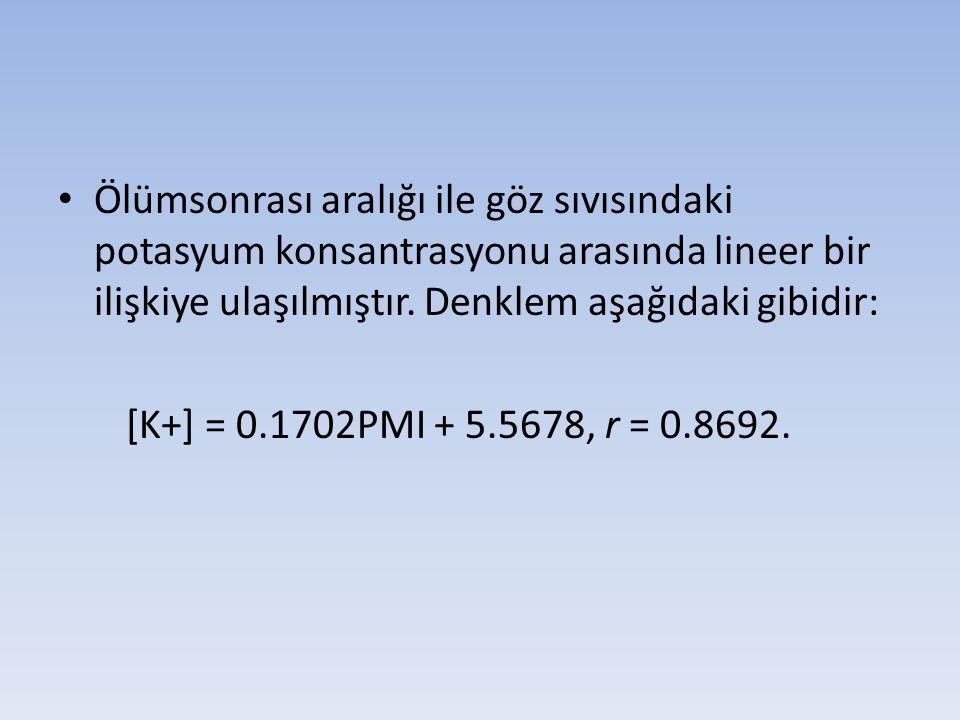 Ölümsonrası aralığı ile göz sıvısındaki potasyum konsantrasyonu arasında lineer bir ilişkiye ulaşılmıştır. Denklem aşağıdaki gibidir: [K+] = 0.1702PMI