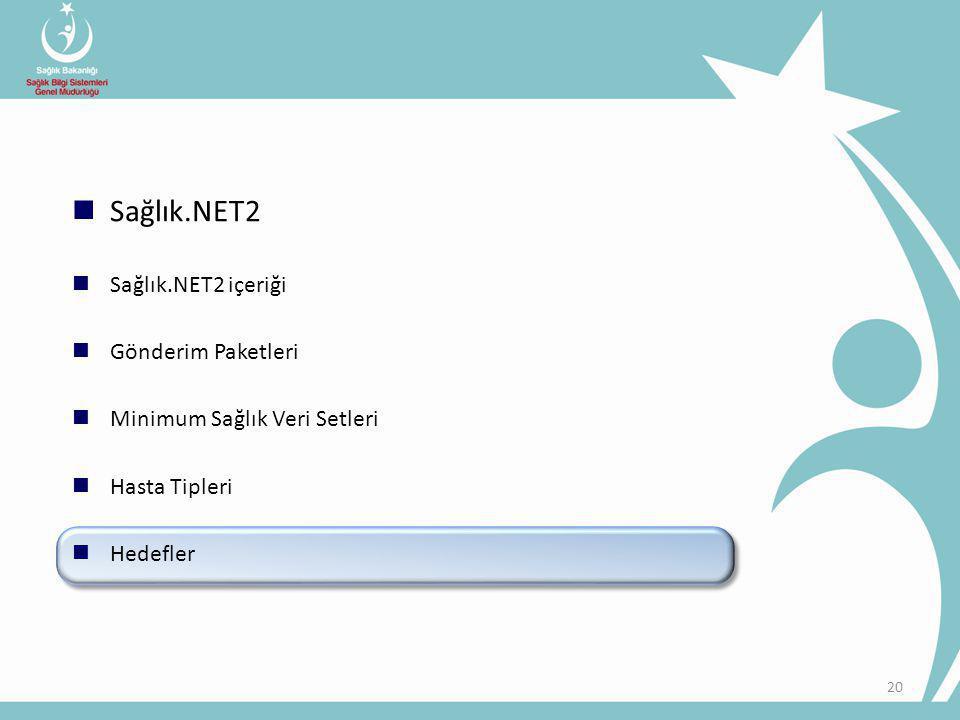 20 Sağlık.NET2 Sağlık.NET2 içeriği Gönderim Paketleri Minimum Sağlık Veri Setleri Hasta Tipleri Hedefler