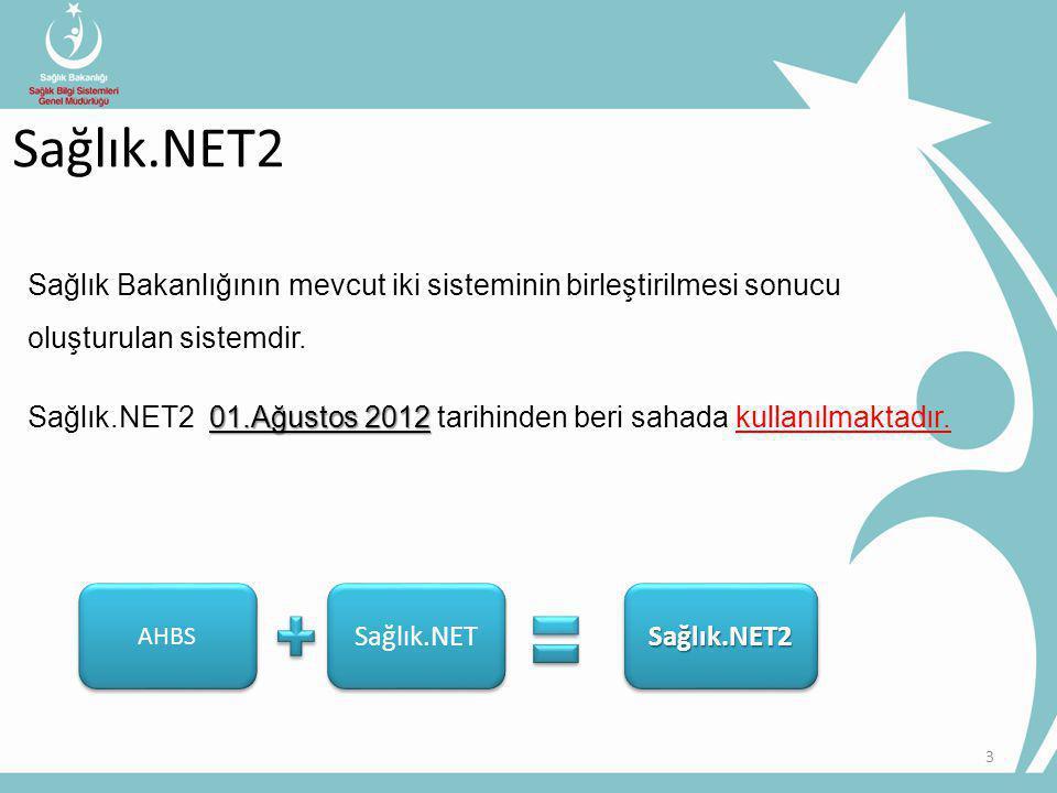 14 Sağlık.NET2 Sağlık.NET2 içeriği Gönderim Paketleri Minimum Sağlık Veri Setleri Hasta Tipleri Hedefler
