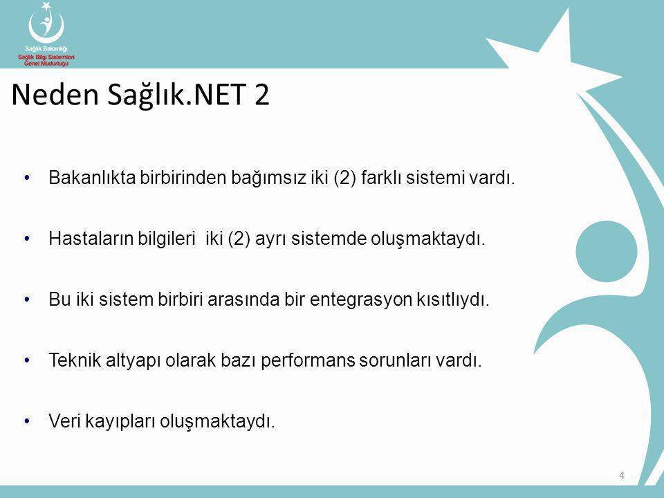 5 Sağlık.NET2 Sağlık.NET 2 içeriği Gönderim Paketleri Minimum Sağlık Veri Setleri Hasta Tipleri Hedefler