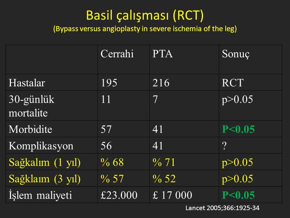 CerrahiPTASonuç Hastalar195216RCT 30-günlük mortalite 117p>0.05 Morbidite5741P<0.05 Komplikasyon5641? Sağkalım (1 yıl)% 68% 71p>0.05 Sağklaım (3 yıl)%