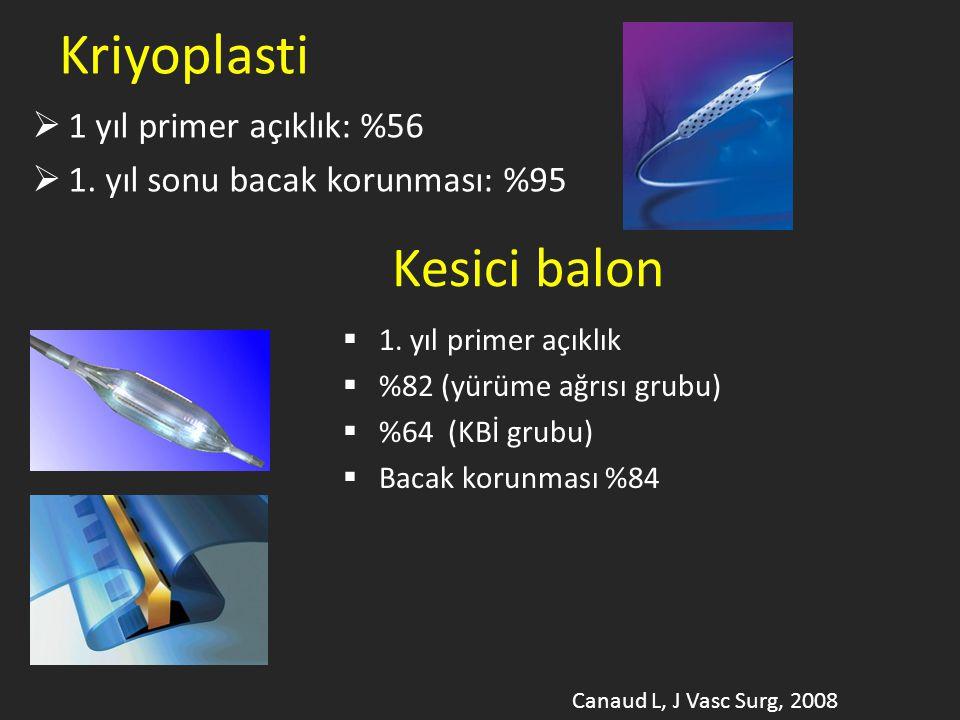 Kriyoplasti  1 yıl primer açıklık: %56  1. yıl sonu bacak korunması: %95 Kesici balon  1. yıl primer açıklık  %82 (yürüme ağrısı grubu)  %64 (KBİ