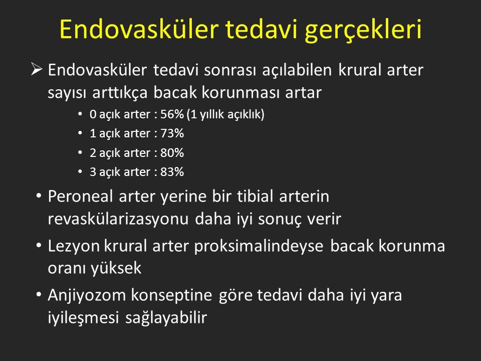 Endovasküler tedavi gerçekleri  Endovasküler tedavi sonrası açılabilen krural arter sayısı arttıkça bacak korunması artar 0 açık arter : 56% (1 yıllı
