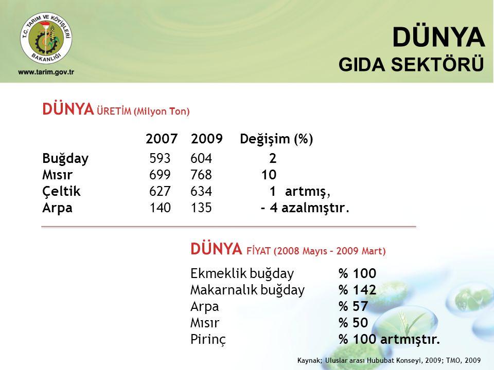 DÜNYA GIDA SEKTÖRÜ DÜNYA ÜRETİM (Milyon T on) 20072009Değişim (%) Buğday 593604 2 Mısır 699768 10 Çeltik 627634 1 artmış, Arpa 140135 - 4 azalmıştır.