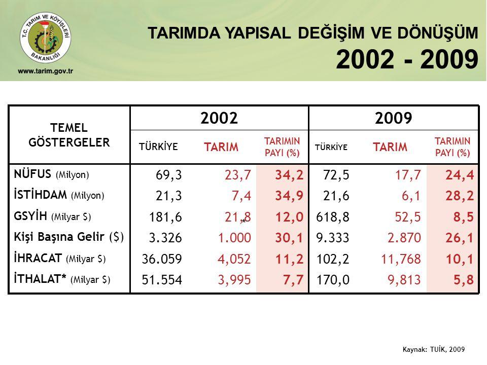 * Kaynak: TUİK, 2009 TEMEL GÖSTERGELER 2002 2009 TÜRKİYE TARIM TARIMIN PAYI (%) TÜRKİYE TARIM TARIMIN PAYI (%) NÜFUS (Milyon) 69,323,734,272,517,724,4