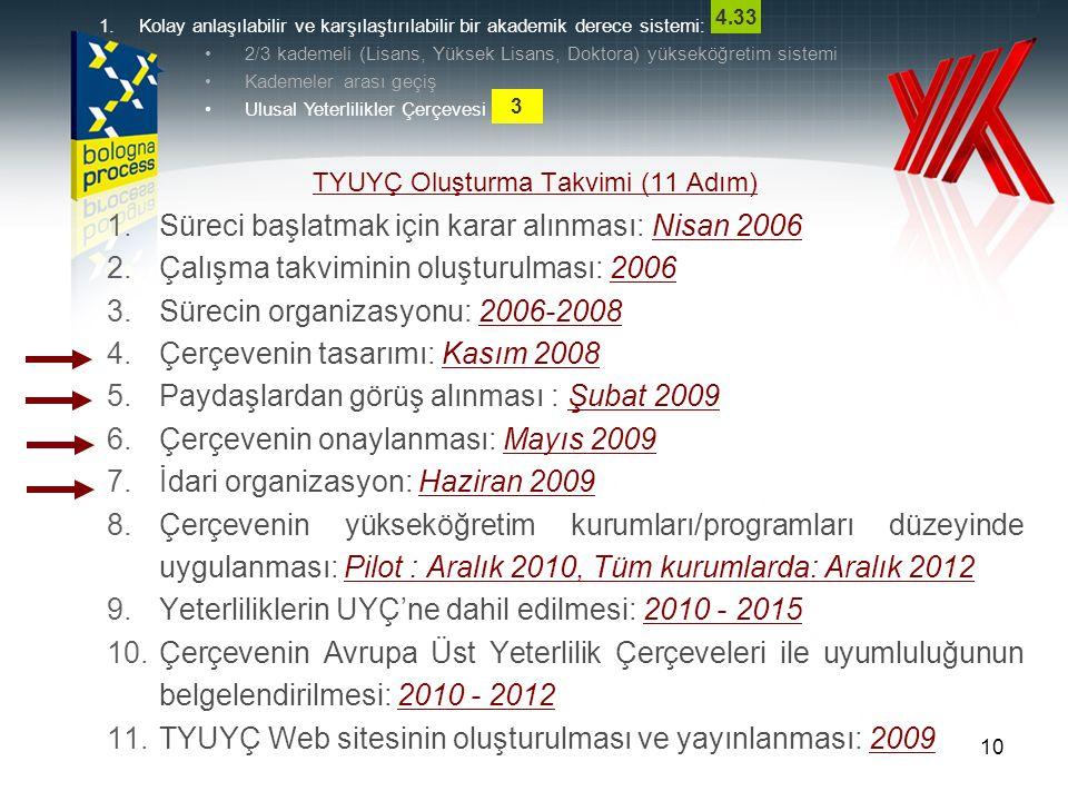 1.Kolay anlaşılabilir ve karşılaştırılabilir bir akademik derece sistemi: 2/3 kademeli (Lisans, Yüksek Lisans, Doktora) yükseköğretim sistemi Kademeler arası geçiş Ulusal Yeterlilikler Çerçevesi 10 TYUYÇ Oluşturma Takvimi (11 Adım) 1.Süreci başlatmak için karar alınması: Nisan 2006 2.Çalışma takviminin oluşturulması: 2006 3.Sürecin organizasyonu: 2006-2008 4.Çerçevenin tasarımı: Kasım 2008 5.Paydaşlardan görüş alınması : Şubat 2009 6.Çerçevenin onaylanması: Mayıs 2009 7.İdari organizasyon: Haziran 2009 8.Çerçevenin yükseköğretim kurumları/programları düzeyinde uygulanması: Pilot : Aralık 2010, Tüm kurumlarda: Aralık 2012 9.Yeterliliklerin UYÇ'ne dahil edilmesi: 2010 - 2015 10.Çerçevenin Avrupa Üst Yeterlilik Çerçeveleri ile uyumluluğunun belgelendirilmesi: 2010 - 2012 11.TYUYÇ Web sitesinin oluşturulması ve yayınlanması: 2009 3 4.33