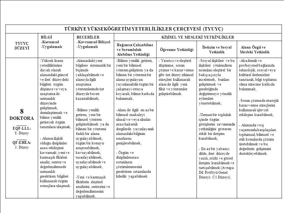 16 TÜRKİYE YÜKSEKÖĞRETİM YETERLİLİKLER ÇERÇEVESİ (TYUYÇ) TYUYÇ DÜZEYİ BİLGİ -Kuramsal -Uygulamalı BECERİLER -Kavramsal/Bilişsel -Uygulamalı KİŞİSEL VE MESLEKİ YETKİNLİKLER Bağımsız Çalışabilme ve Sorumluluk Alabilme Yetkinliği Öğrenme Yetkinliği İletişim ve Sosyal Yetkinlik Alana Özgü ve Mesleki Yetkinlik 8 DOKTORA _____ EQF-LLL: 8.