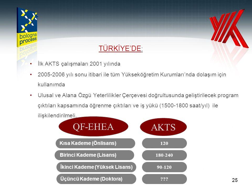 25 İlk AKTS çalışmaları 2001 yılında 2005-2006 yılı sonu itibari ile tüm Yükseköğretim Kurumları'nda dolaşım için kullanımda Ulusal ve Alana Özgü Yeterlilikler Çerçevesi doğrultusunda geliştirilecek program çıktıları kapsamında öğrenme çıktıları ve iş yükü (1500-1800 saat/yıl) ile ilişkilendirilmeli.