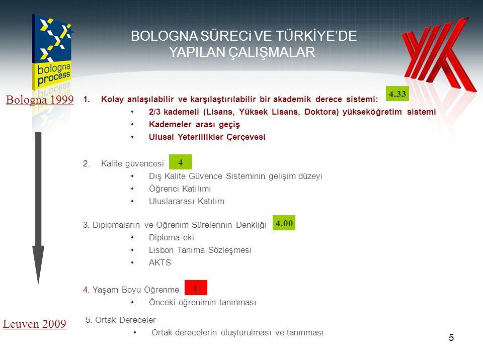5 1.Kolay anlaşılabilir ve karşılaştırılabilir bir akademik derece sistemi: 2/3 kademeli (Lisans, Yüksek Lisans, Doktora) yükseköğretim sistemi Kademeler arası geçiş Ulusal Yeterlilikler Çerçevesi Bologna 1999 Leuven 2009 2.Kalite güvencesi Dış Kalite Güvence Sisteminin gelişim düzeyi Öğrenci Katılımı Uluslararası Katılım 3.