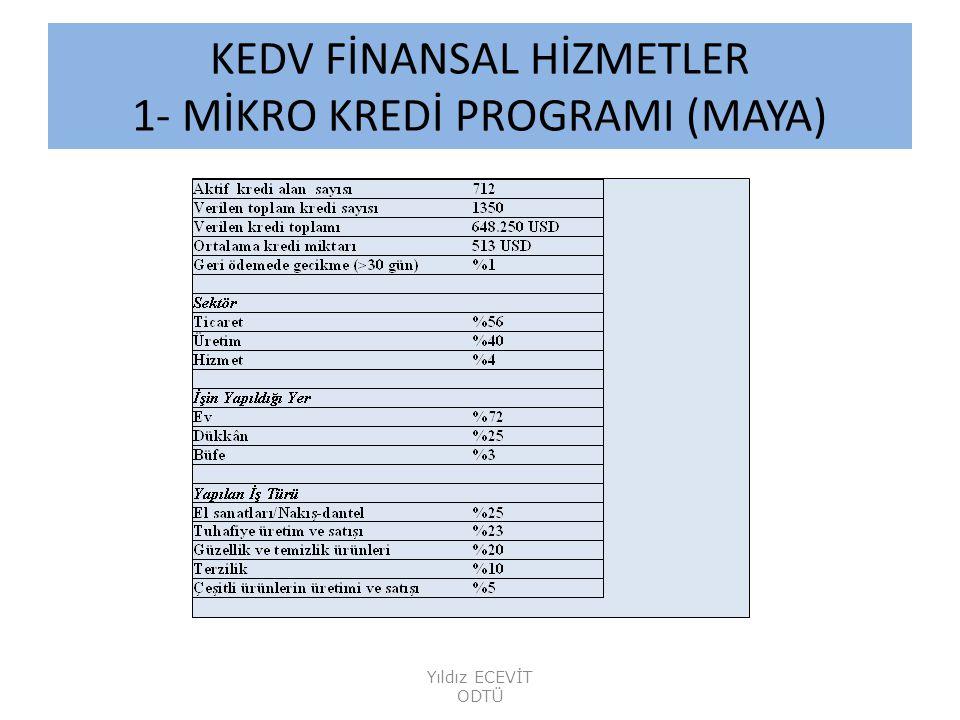 KEDV FİNANSAL HİZMETLER 1- MİKRO KREDİ PROGRAMI (MAYA) Yıldız ECEVİT ODTÜ